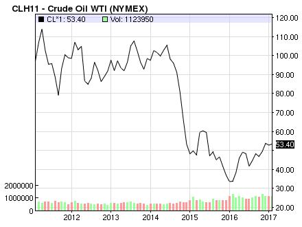 Verloop olieprijs