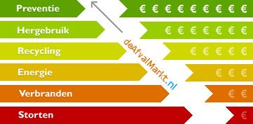 Ladder van Lansink als winstmodel voor deAfvalMarkt.nl